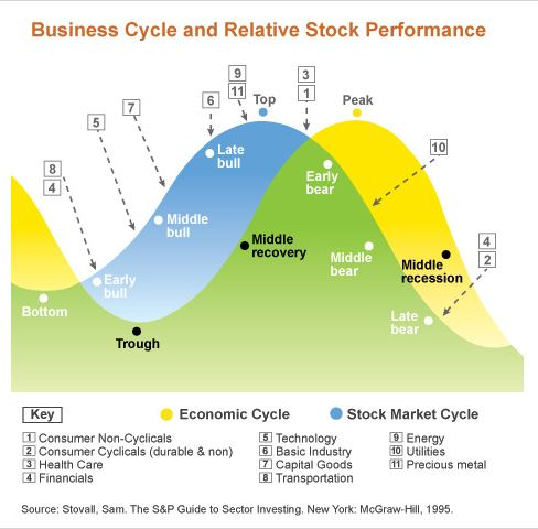 business cycle and relative stock performance. Black Bedroom Furniture Sets. Home Design Ideas
