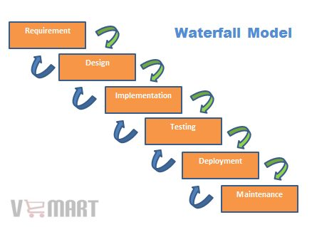 Waterfall model software development life cycle for What is waterfall methodology