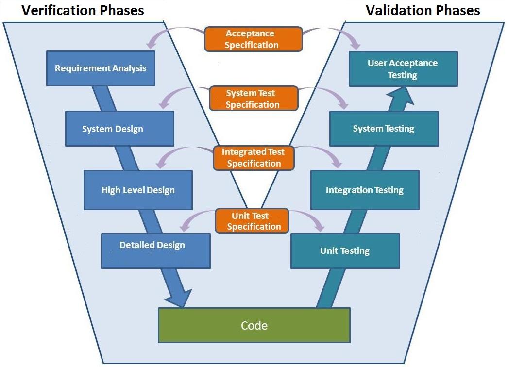 code v software